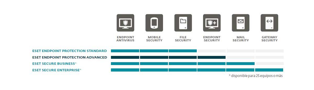 ESET-Endpoint-Protection-Advanced-2021-bogota